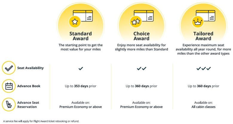 Award Availability