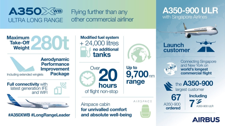 A350ULR Facts (Airbus).jpg